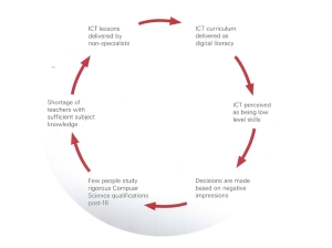 Shut down or restart? The way forward for computing in UK schools. The Royal Society, 2012.