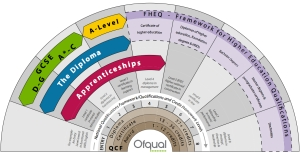 Ofqual comparative framework for qualifications